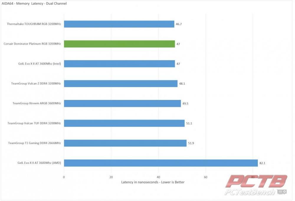 Corsair Dominator Platinum RGB DDR4 Memory Review 30