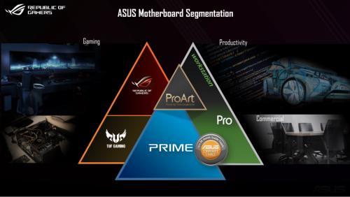 ASUS Product Segmentation