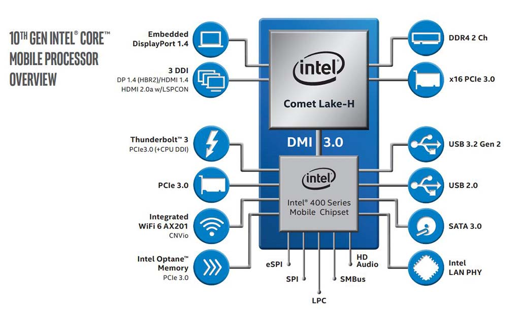 Intel 10th gen mobile overview