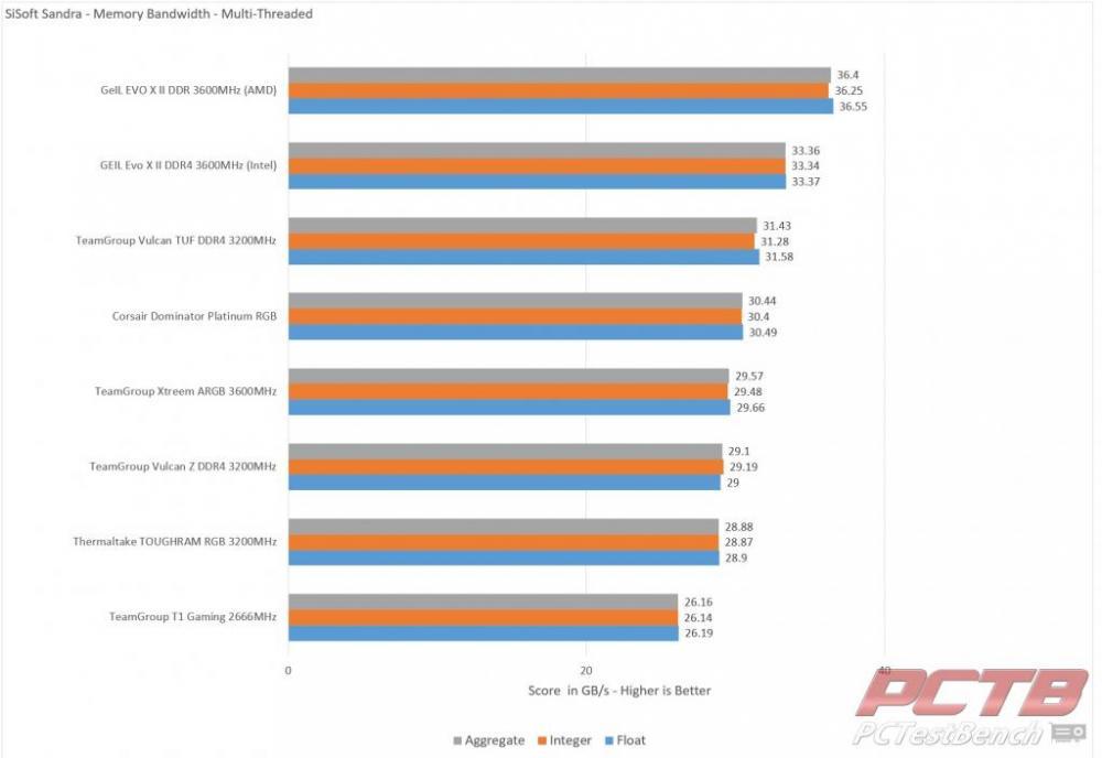 Corsair Dominator Platinum RGB DDR4 Memory Review 32