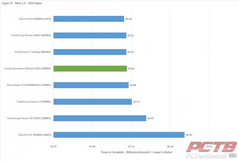 Corsair Dominator Platinum RGB DDR4 Memory Review 33