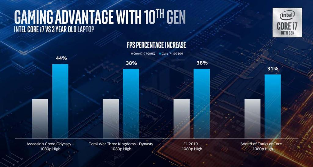 Intel 10th gen mobile