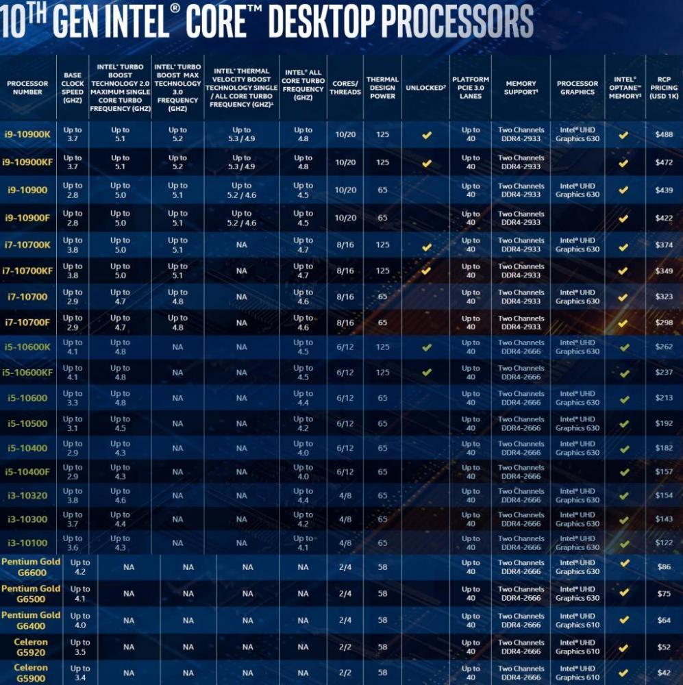 10th Gen SKU Table
