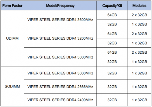 VIPER GAMING releases 32GB VIPER STEEL UDIMM and SODIMM 5