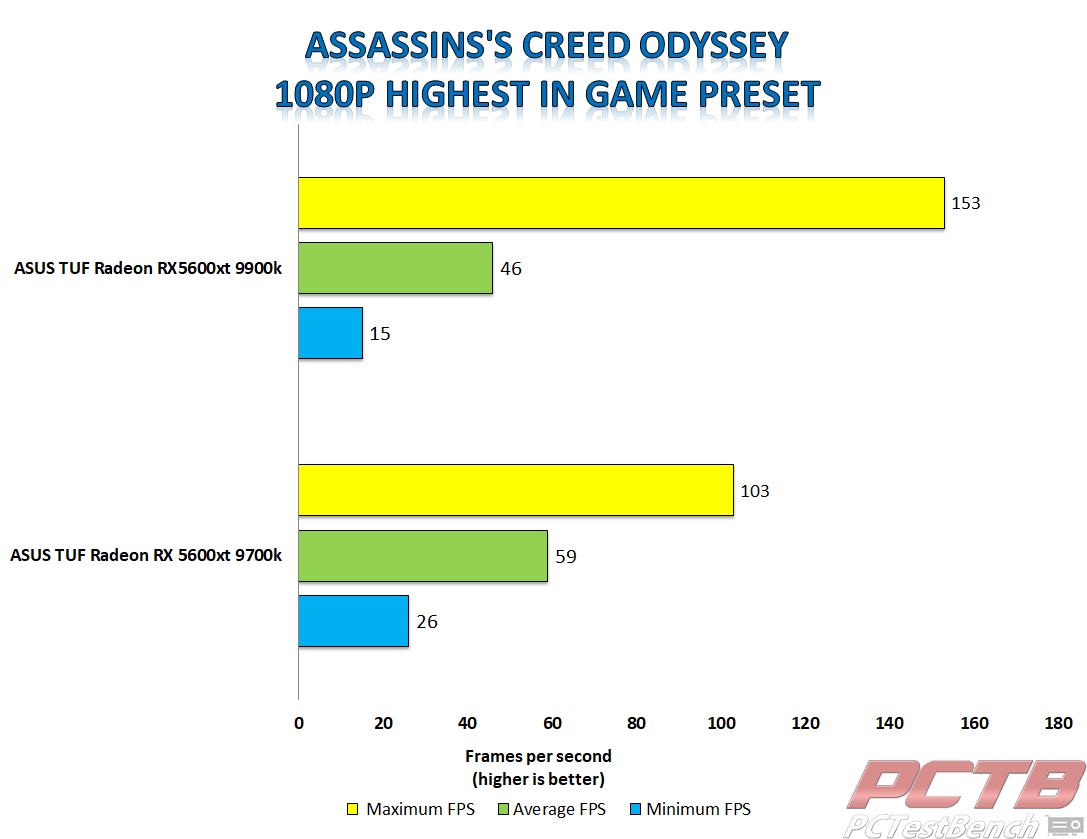 asus tuf 5600xt assassins creed odyssey 1080p