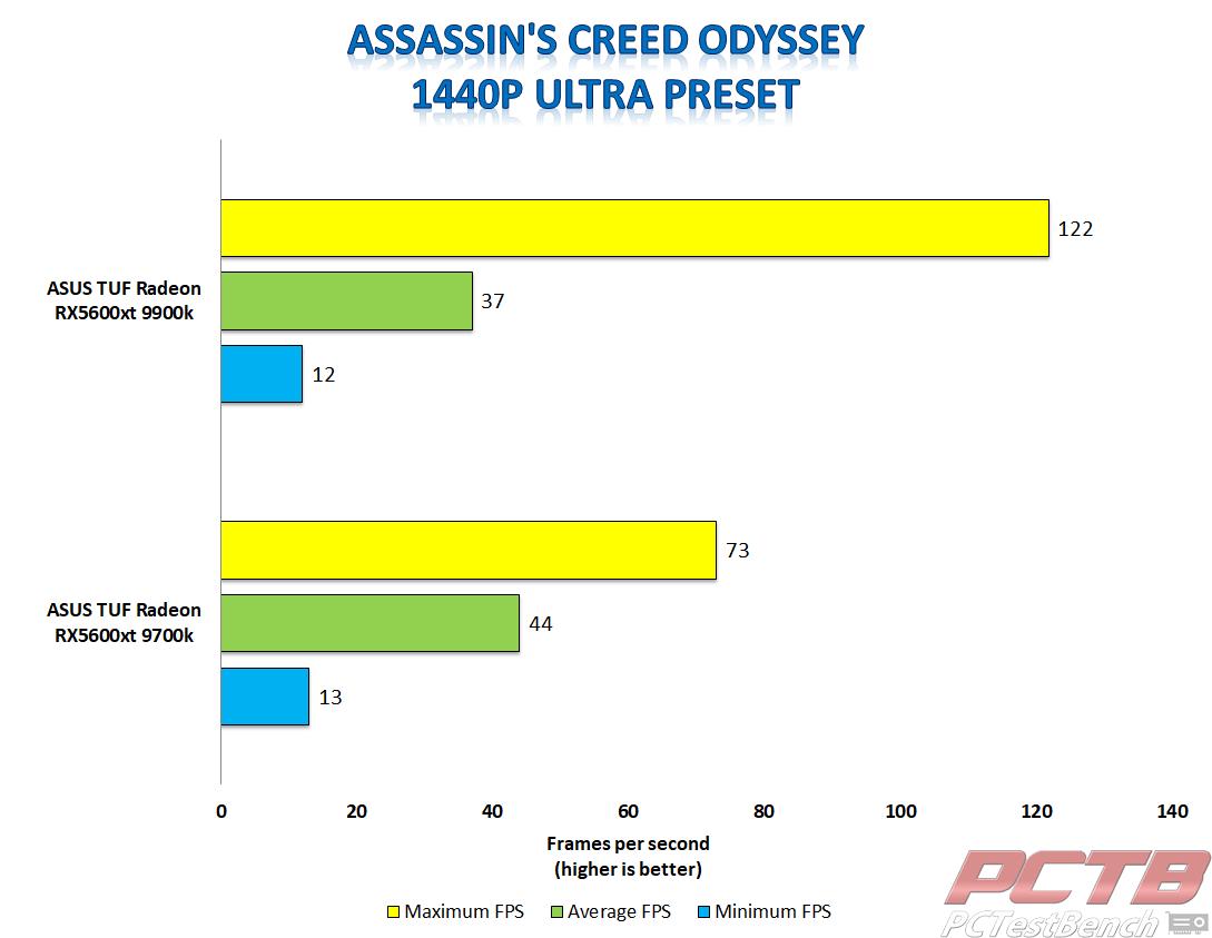 TUF 5600xt Assassin's Creed Odyssey 1440p