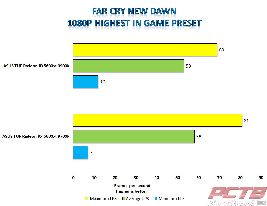 asus tuf 5600xt far cry new dawn 1080p