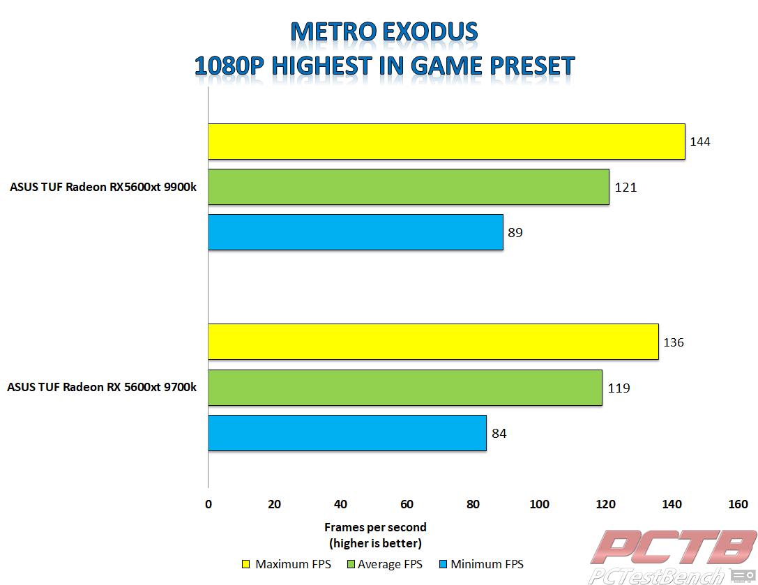 asus tuf 5600xt metro exodus 1080p