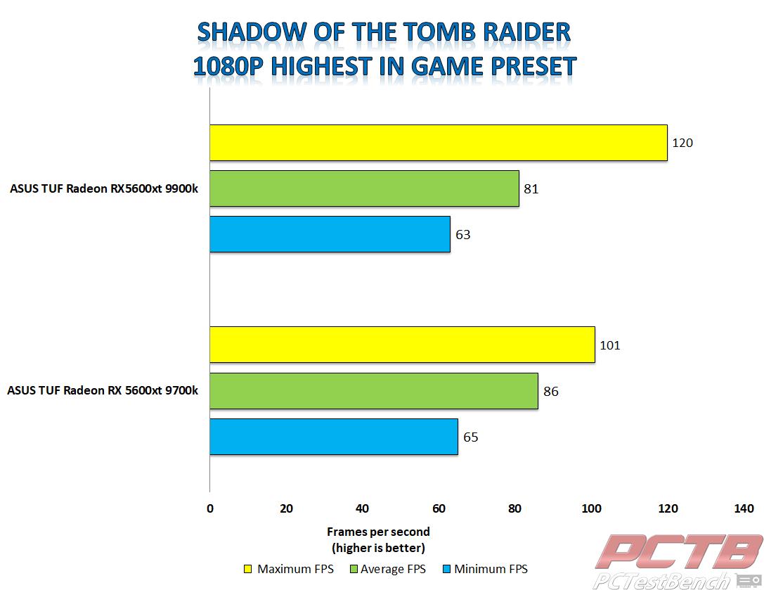 asus tuf 5600xt shadow of the tomb raider 1080p