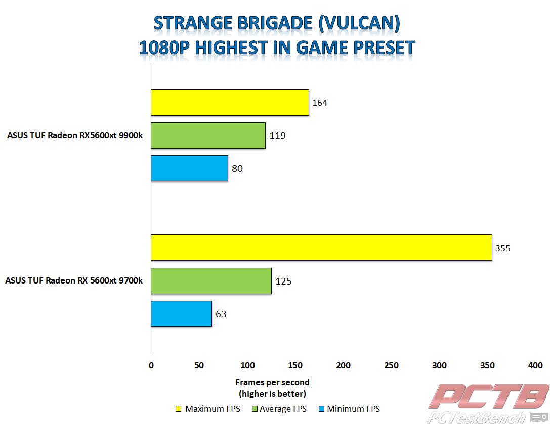asus tuf 5600xt strange brigade vulcan 1080p tuf 5600xt