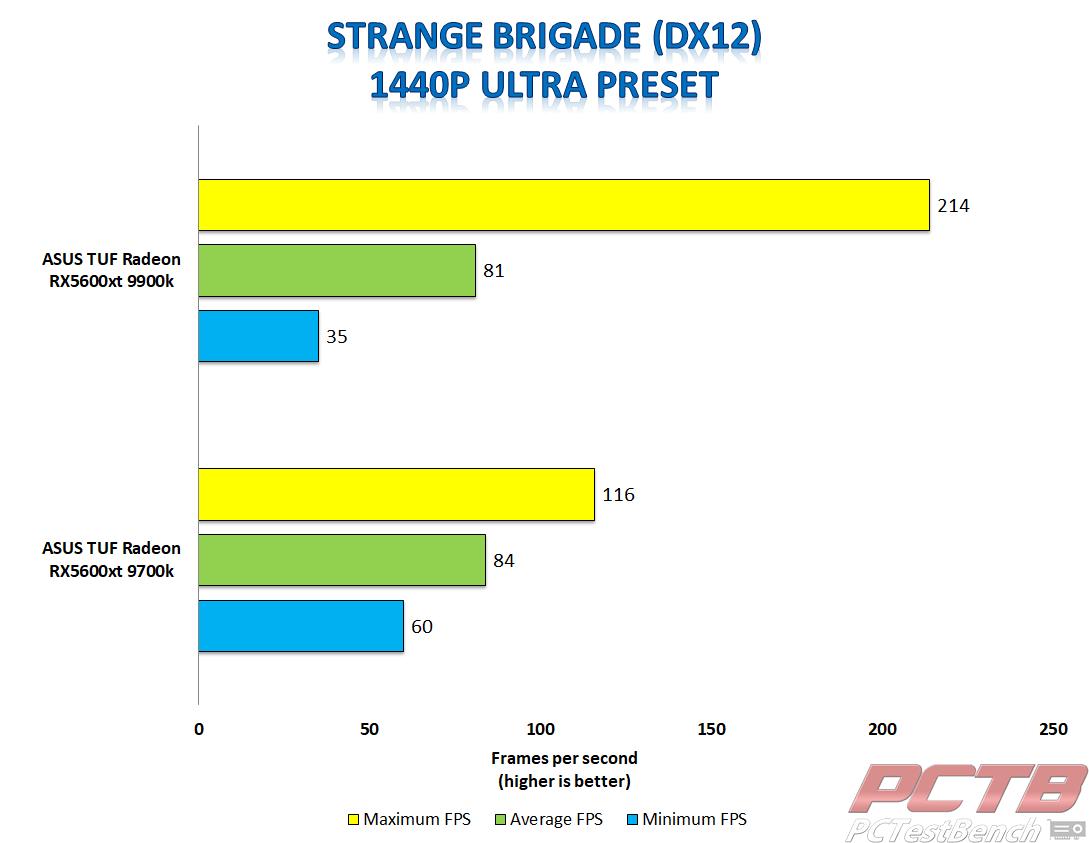 asus tuf 5600xt strange brigade 1440p dx12