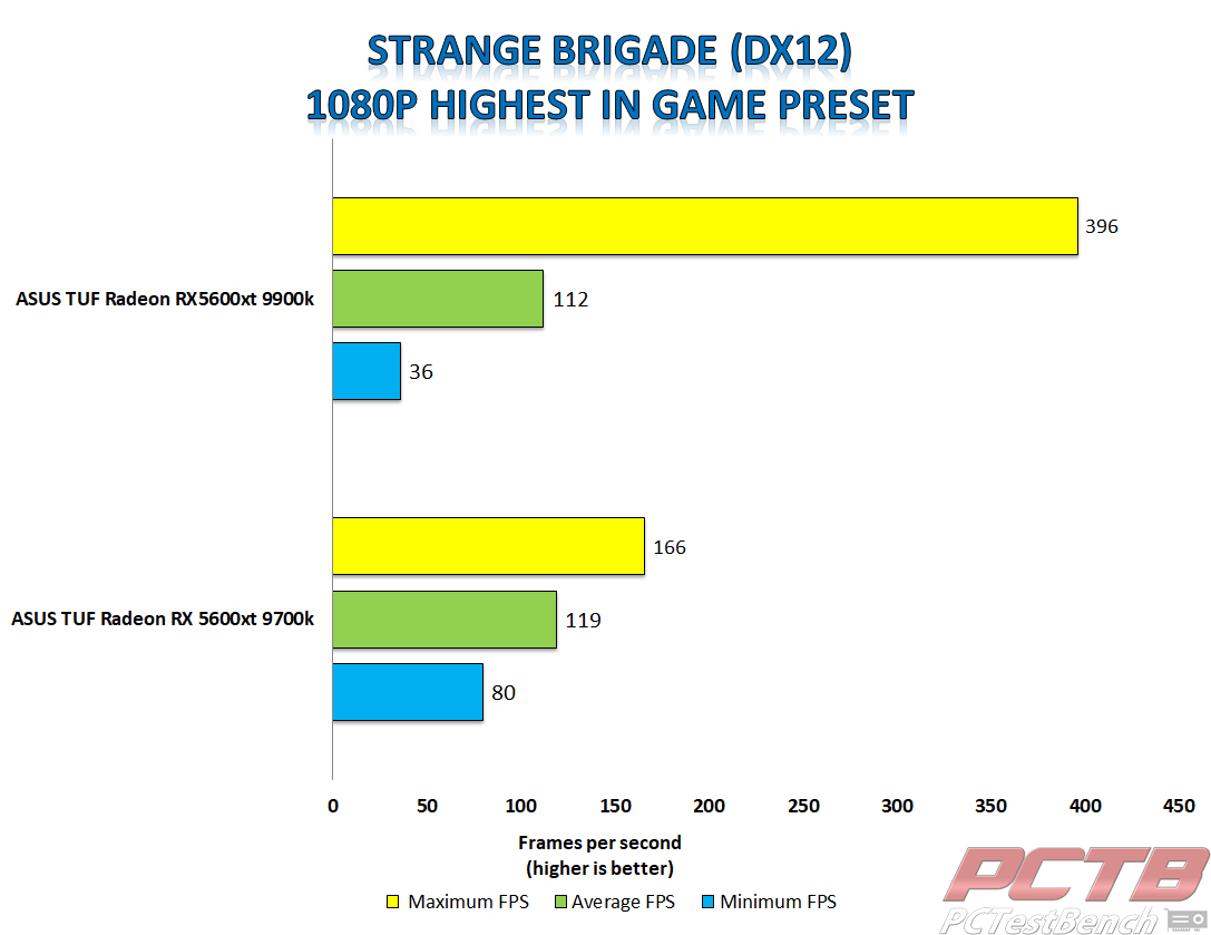 asus tuf 5600xt strange brigade dx12 1080p tuf 5600xt