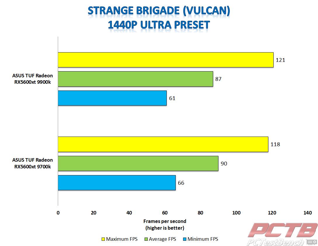 asus tuf 5600xt strange brigade 1440p vulcan
