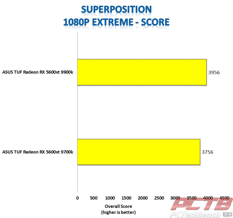 asus tuf 5600xt superposition 1080p extreme score