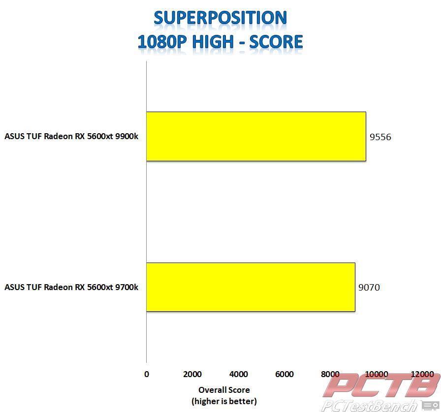 asus tuf 5600xt superposition 1080p high score