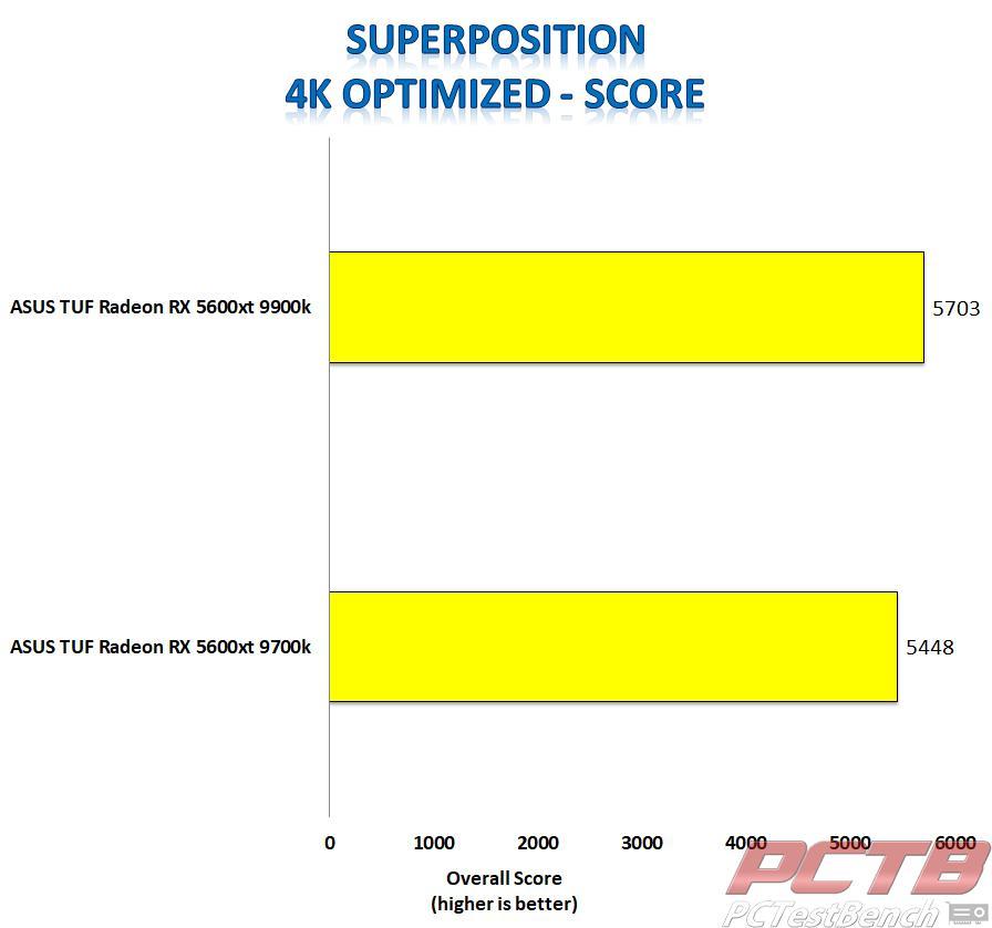 asus tuf 5600xt superposition 4k score