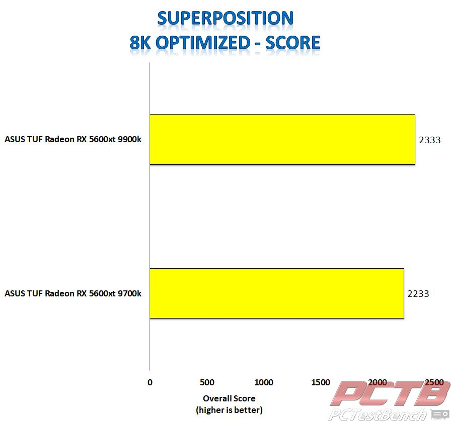 asus tuf 5600xt superposition 8k score