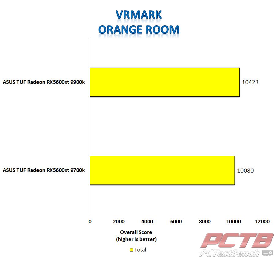 asus tuf 5600xt vrmark orange room score