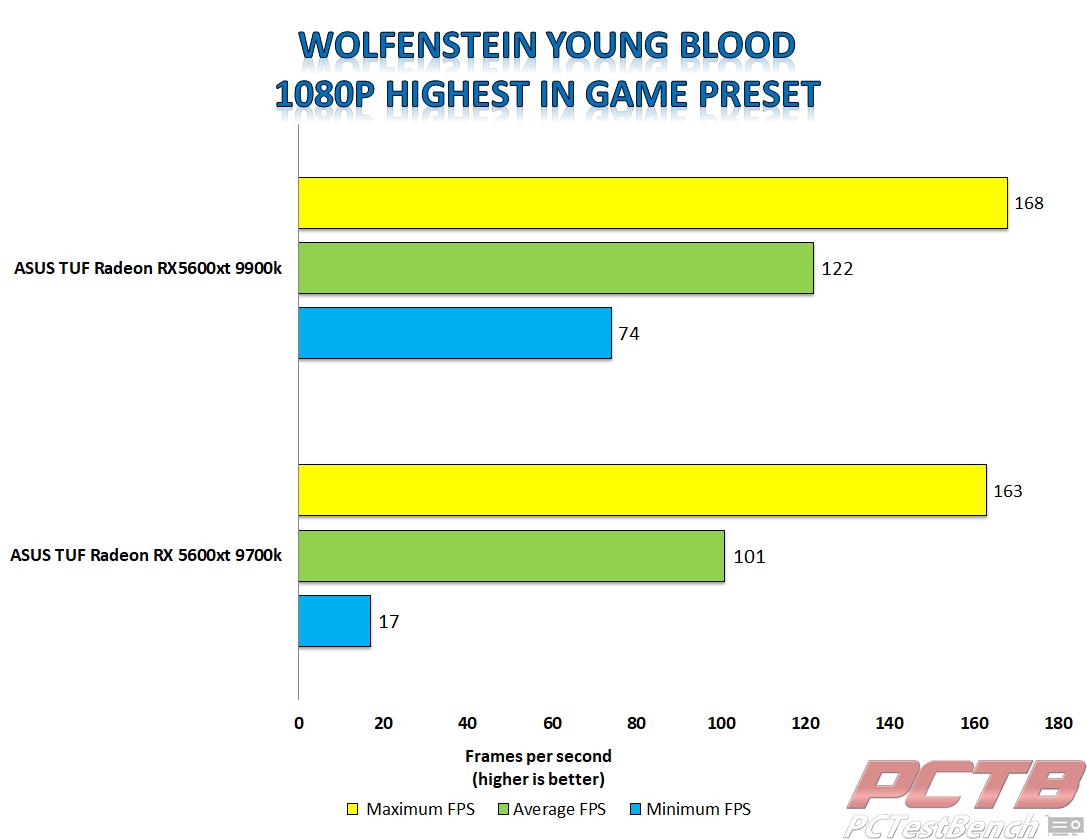 asus tuf 5600xt wolfenstein young blood 1080