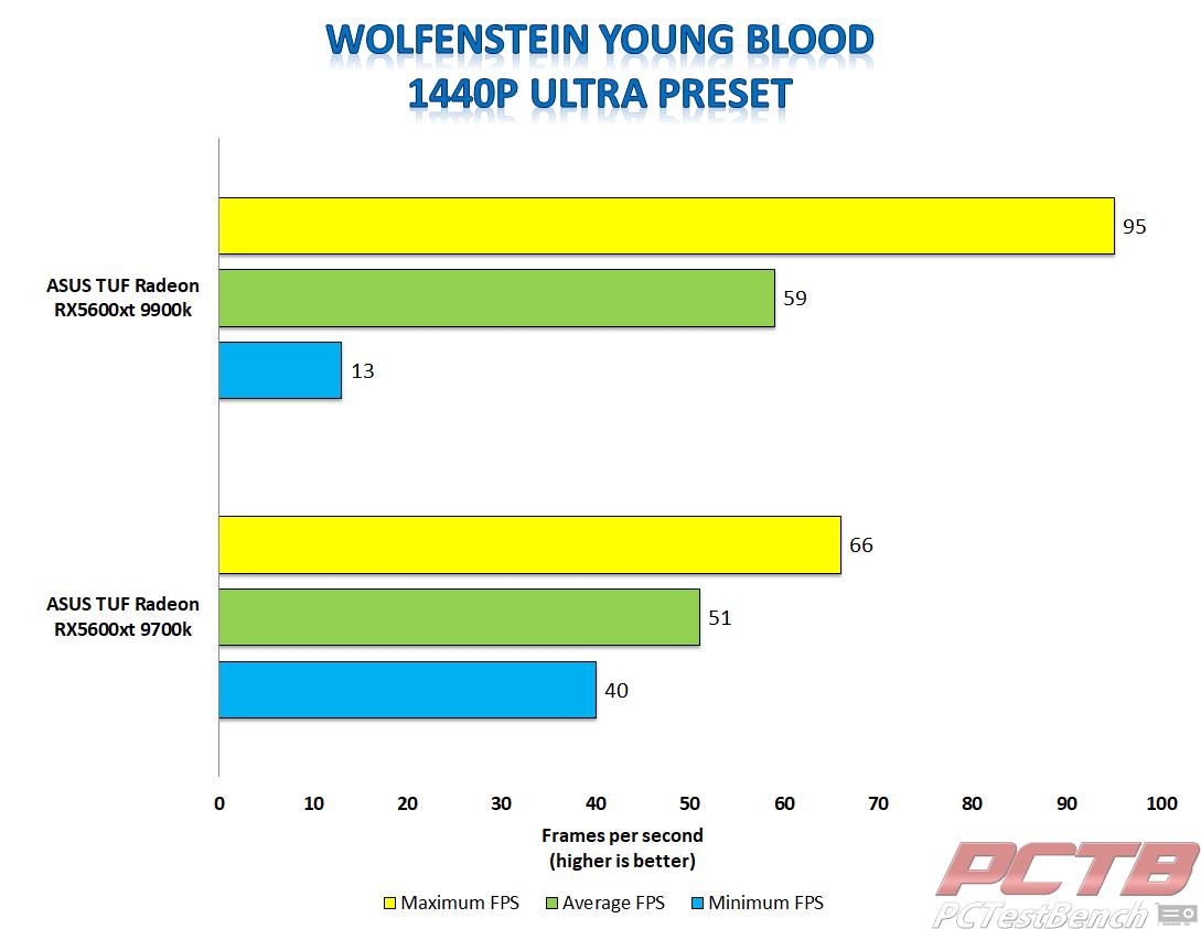 asus tuf 5600xt wolfenstein young blood 1440p