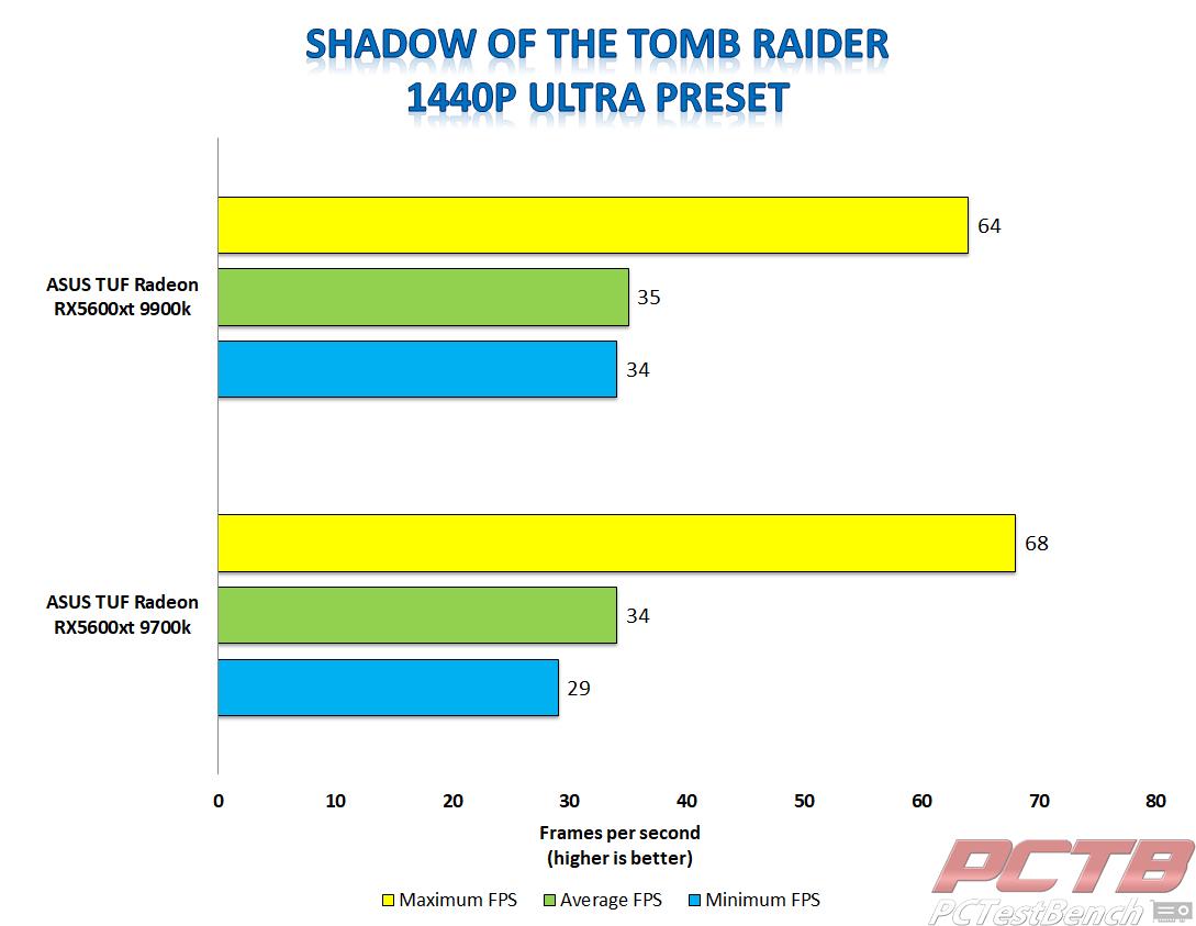 asus tuf 5600xt shadow of the tomb raider 1440p