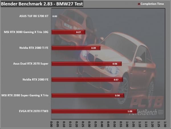 MSI GeForce RTX 3080 GAMING X TRIO 10G 15
