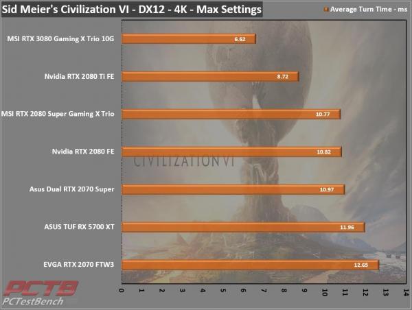 MSI GeForce RTX 3080 GAMING X TRIO 10G 12