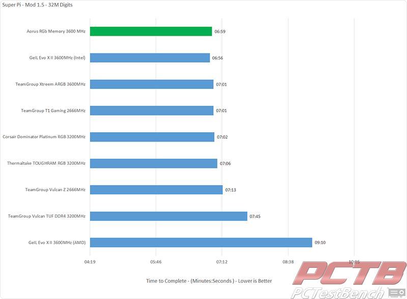 aorus RGB memory Super Pi Modded