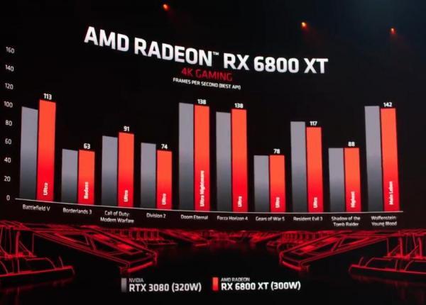 AMD Unveils Next-Generation Radeon RX 6000 Series 4