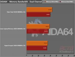 Lexar DDR4-2666 SODIMM Laptop Memory Review 6