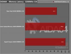 Lexar DDR4-2666 SODIMM Laptop Memory Review 7