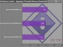 Lexar DDR4-2666 SODIMM Laptop Memory Review 10
