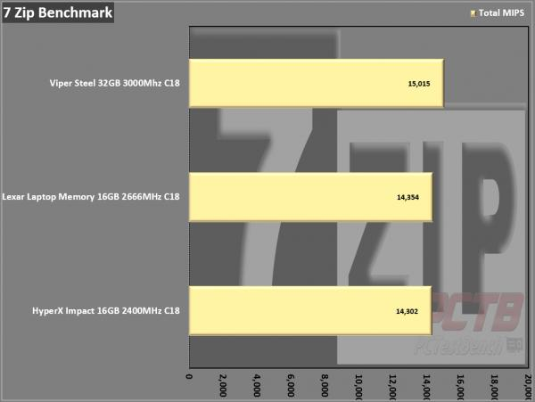 Lexar DDR4-2666 SODIMM Laptop Memory Review 11