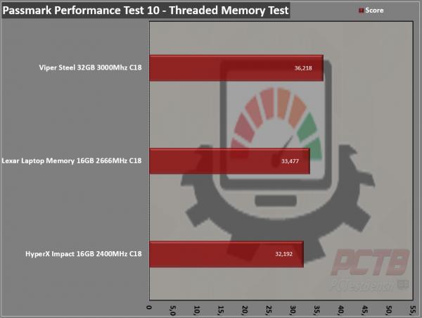Lexar DDR4-2666 SODIMM Laptop Memory Review 8