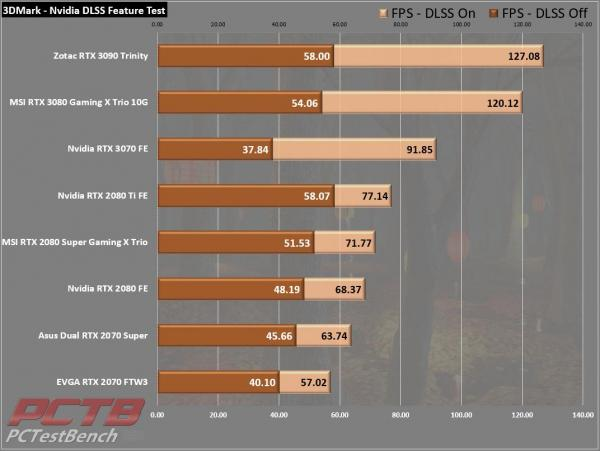 Nvidia GeForce RTX 3070 Founders Edition Review 8