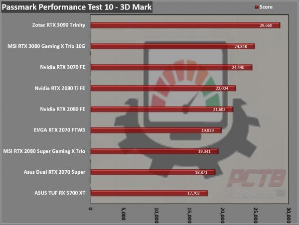 Nvidia GeForce RTX 3070 Founders Edition Review 16
