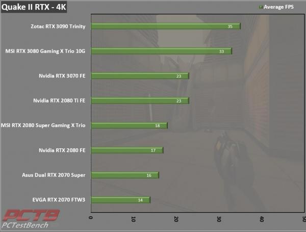 Nvidia GeForce RTX 3070 Founders Edition Review 13