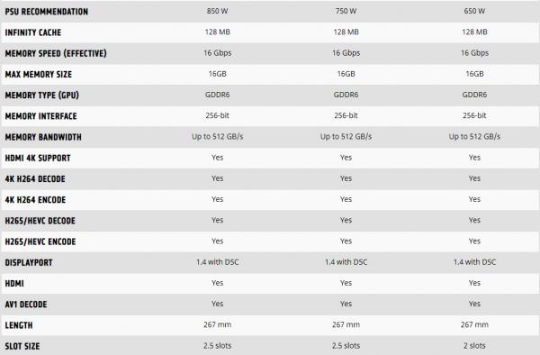 AMD Unveils Next-Generation Radeon RX 6000 Series 2