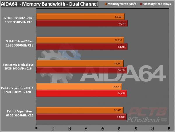 Viper Steel RGB DDR4 32GB (2 x 16GB) 3600MHz Review 8