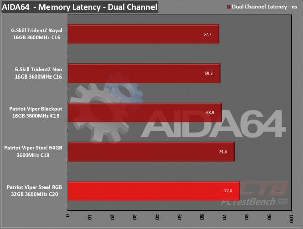 Viper Steel RGB DDR4 32GB (2 x 16GB) 3600MHz Review 9