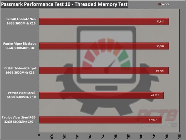 Viper Steel RGB DDR4 32GB (2 x 16GB) 3600MHz Review 10