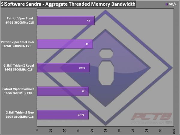 Viper Steel RGB DDR4 32GB (2 x 16GB) 3600MHz Review 11