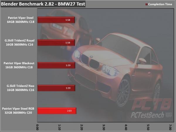 Viper Steel RGB DDR4 32GB (2 x 16GB) 3600MHz Review 12