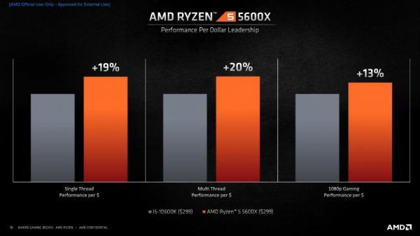 AMD Ryzen 5 5600X CPU Review 3