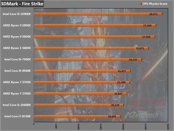 AMD Ryzen 5 5600X CPU Review 1
