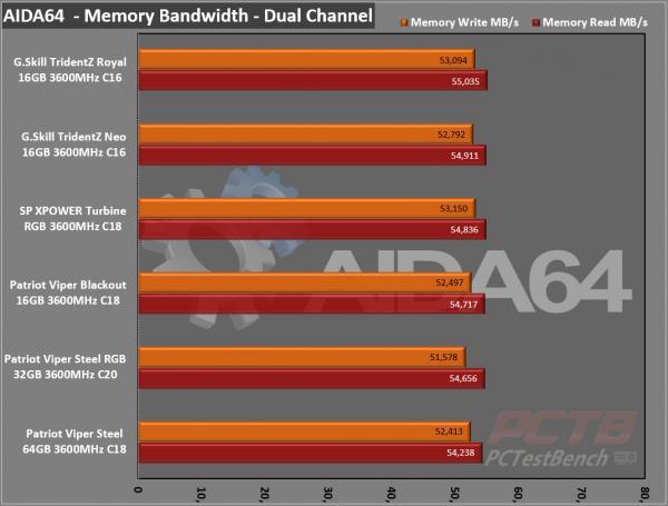 Silicon Power XPOWER Turbine RGB DDR4 Memory Review 7