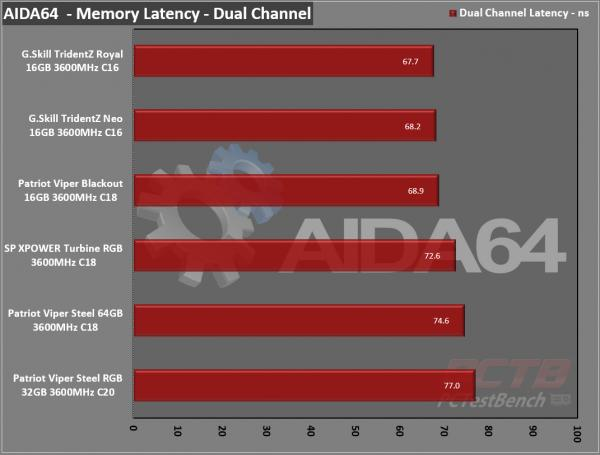 Silicon Power XPOWER Turbine RGB DDR4 Memory Review 8