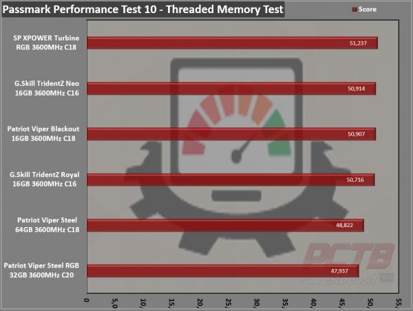 Silicon Power XPOWER Turbine RGB DDR4 Memory Review 9