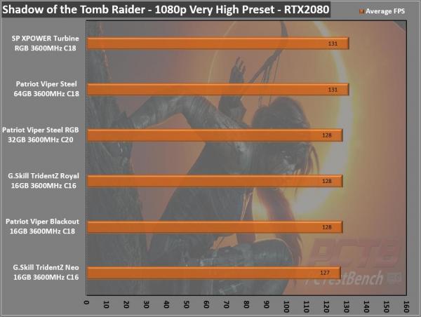 Silicon Power XPOWER Turbine RGB DDR4 Memory Review 12