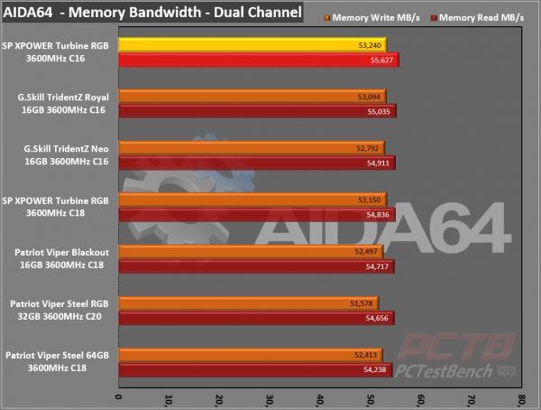 Silicon Power XPOWER Turbine RGB DDR4 Memory Review 5